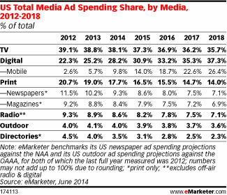 eMarketer- ads - July