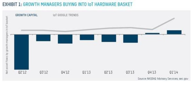 Growth managers buying into IoT hardware