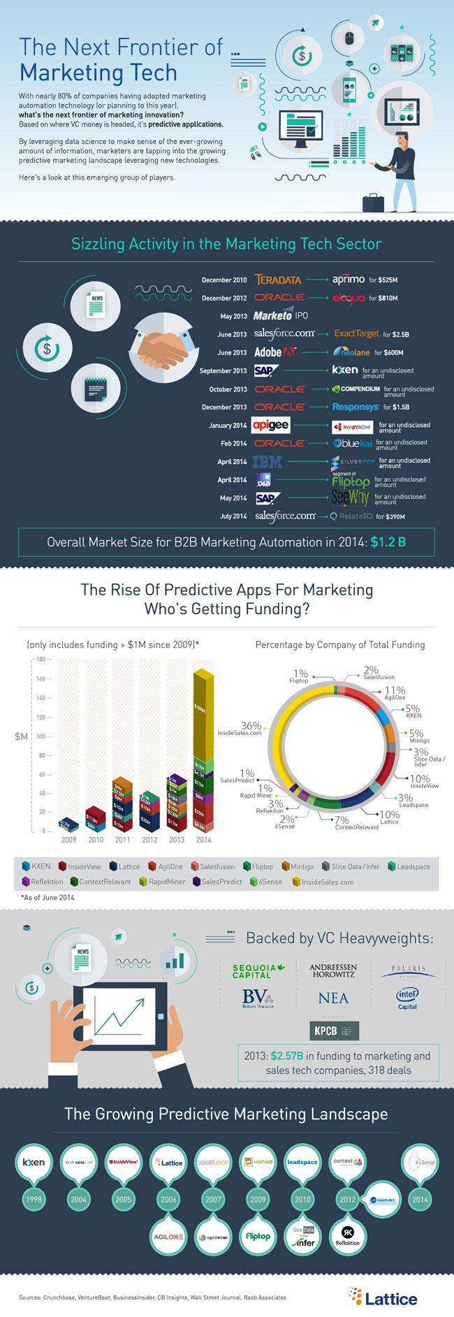 marketing-tech-frontier
