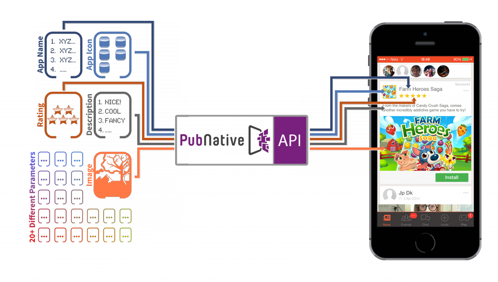 PubNative API