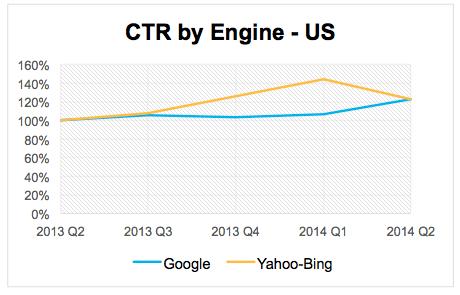 Google CTR versus Yahoo-Bing