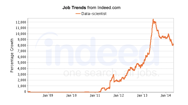 Massive growth in demand for data scientists, according to Indeed.com