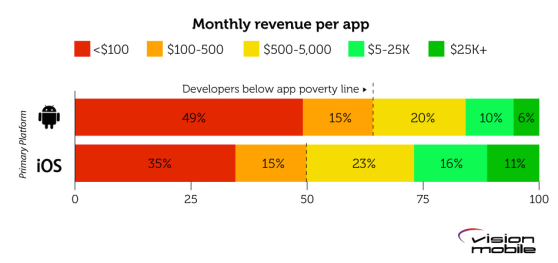 app developers poverty line