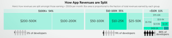app revenue split