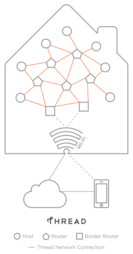 nest samsung arm and others launch thread home automation Wan Network Diagram a low power mesh network tg threadhomenetwork illo v2