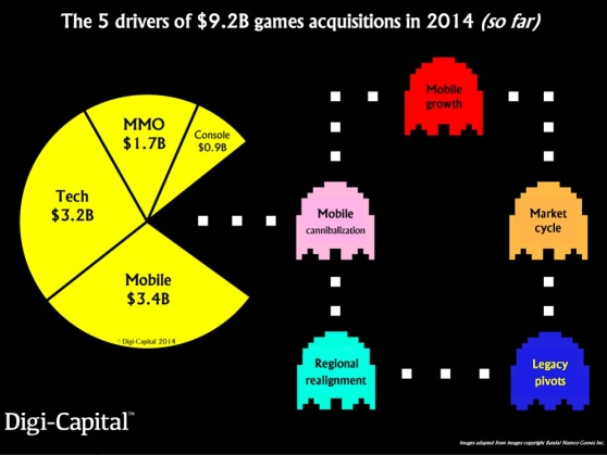 Game deals are above $9.2B so far in 2014