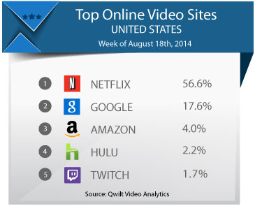 Twitch and Amazon combined could start catching up to YouTube and Netflix.