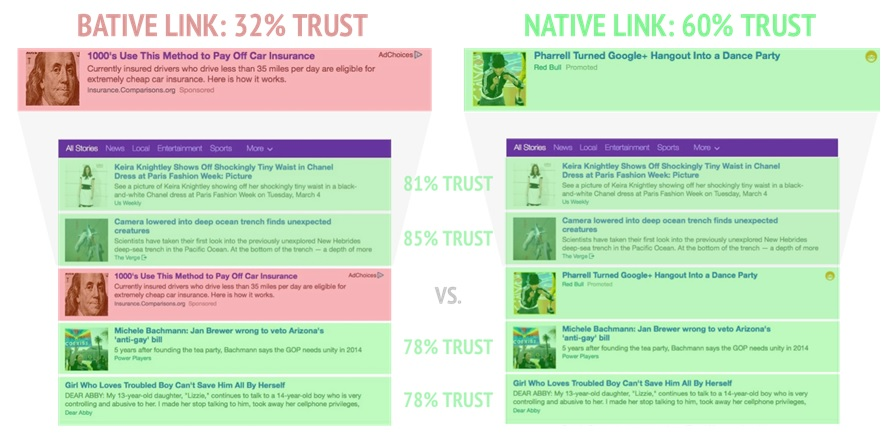 Bative link trust rate