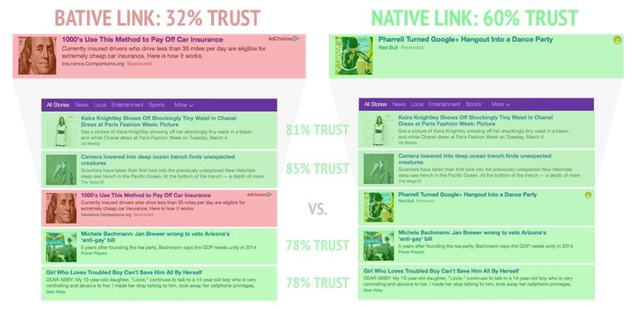 Bative link trust rate