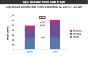 Digital Time Spent