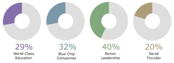 Entrepreneur-Circle-Graphs