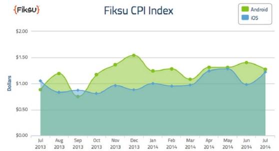 Fiksu cost per install index in July 2014.