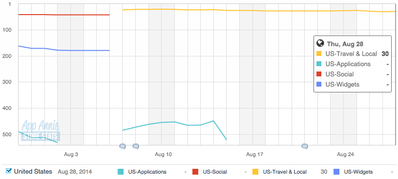 Foursquare's Google Play store ranking over the last 30 days