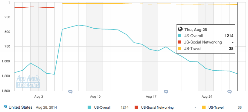 Foursquare's App Store ranking over the last 30 days