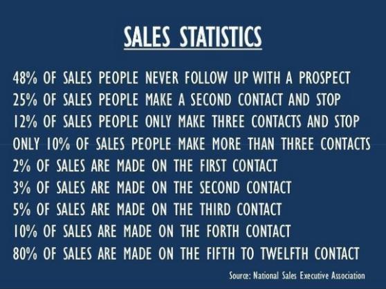 incredible-sales-statistics