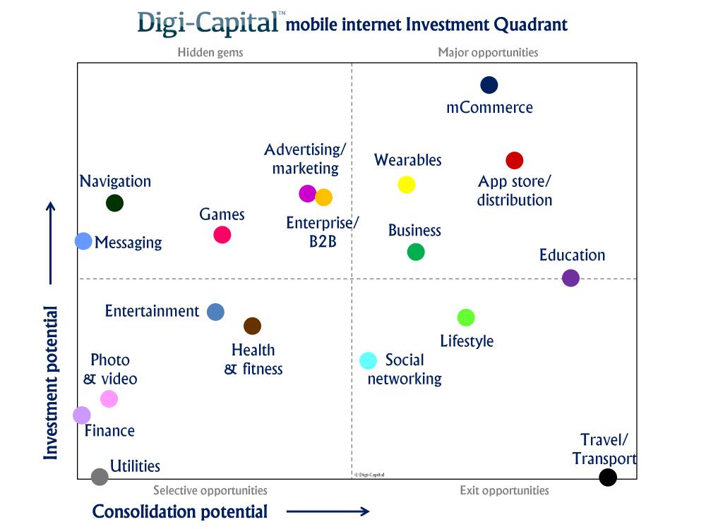 Investment Quadrant