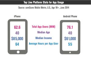 Platform Stats for App Usage