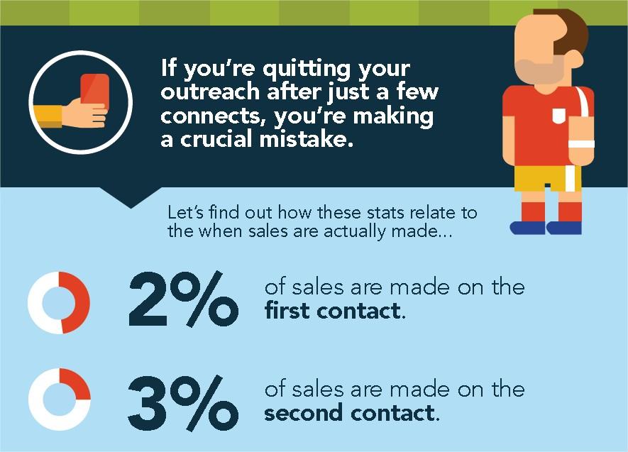 salesloft-infographic
