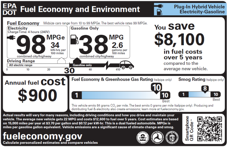 how the epa s bogus mileage ratings are hurting electric car sales