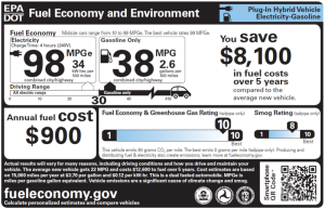 Sample car window sticker with MPGe rating.