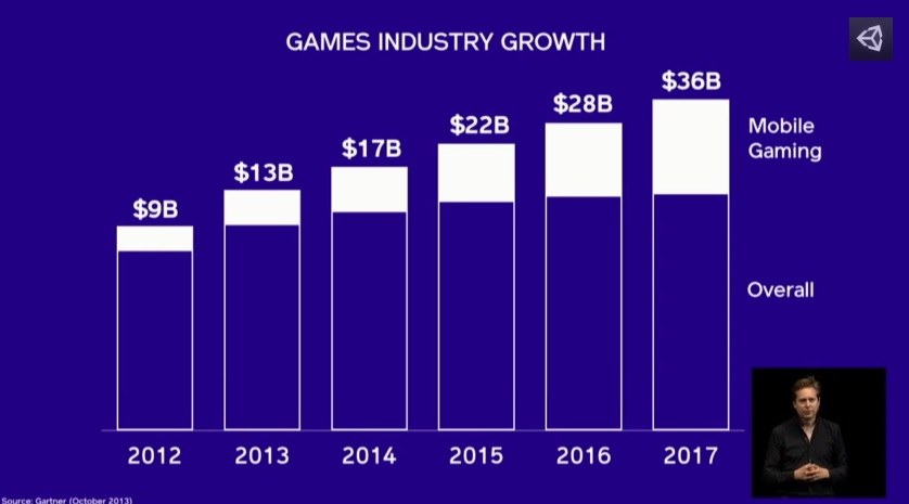 Mobile game growth, compared to overall game industry growth.