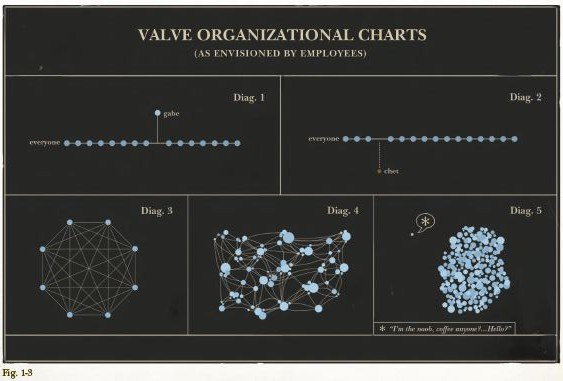 Valve's humors organizational chart from its employee handbook.