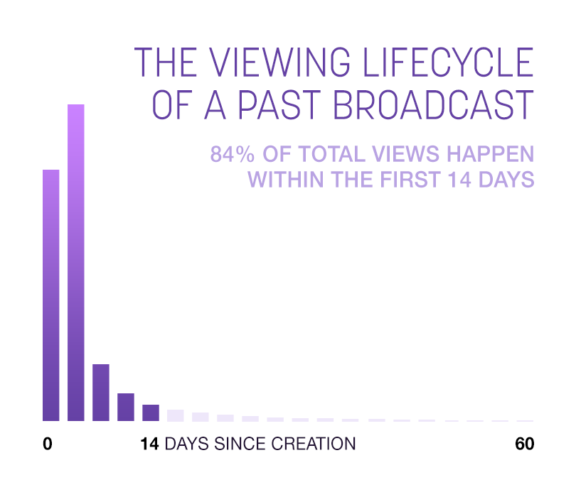 Twitch reveals behavior data regarding its viewers and past broadcasts.