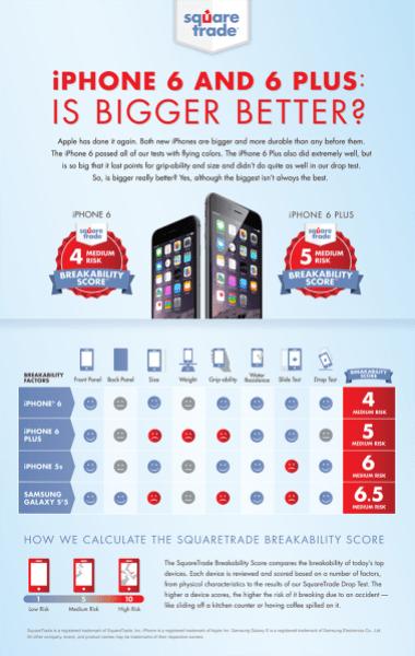 iPhone 6 and 6 Plus squaretrade breakability