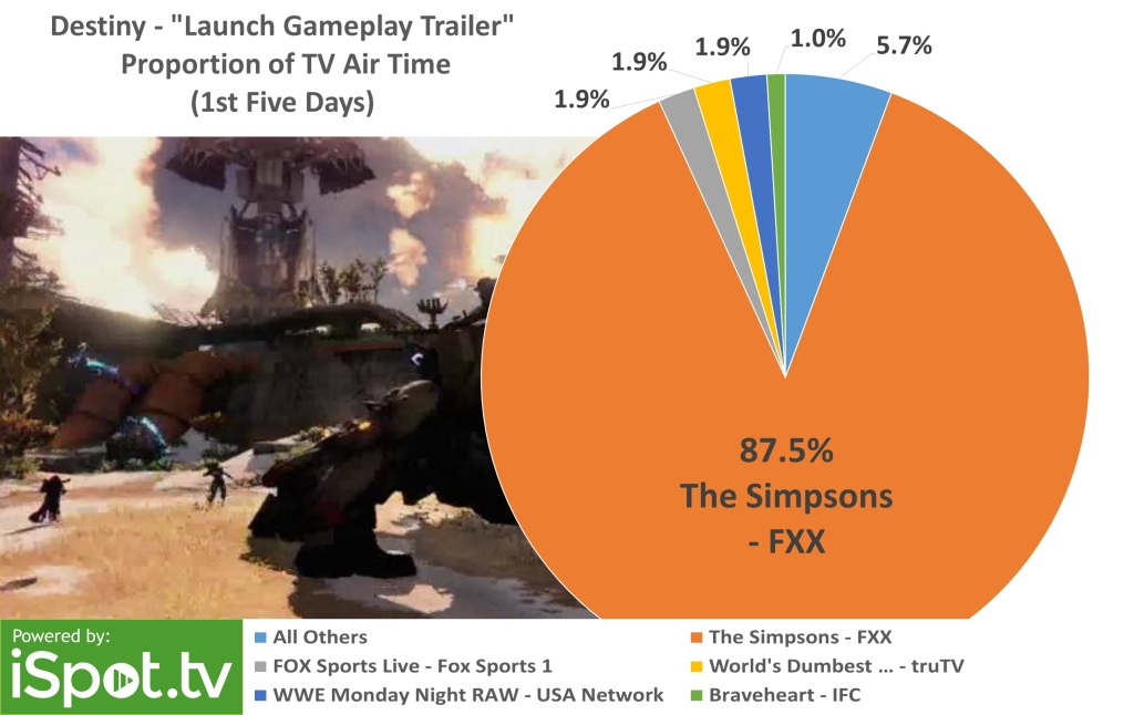 """The gameplay trailer aired primarily during """"The Simpsons"""" marathon on FXX."""