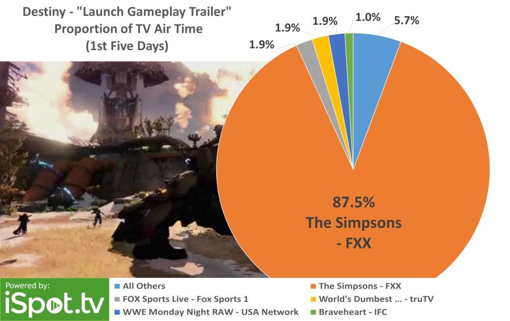 Destiny S Estimated 6 7m Tv Ad Campaign Focused Heavily On The Simpsons Marathon And The Nfl Venturebeat