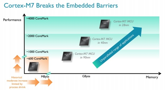 ARM Cortex-M7 chips are a lot faster than predecessors.