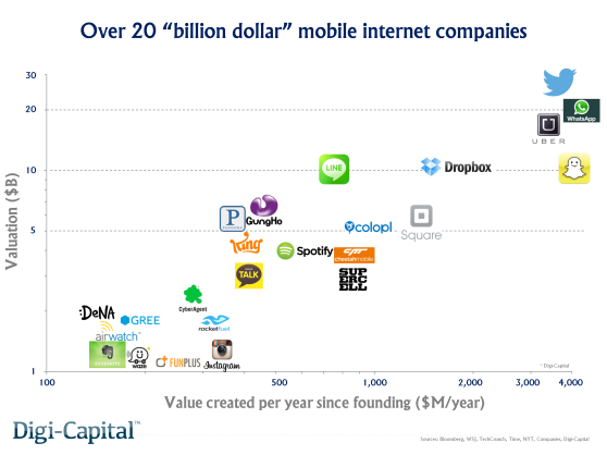 Billion dollar mobile internet companies