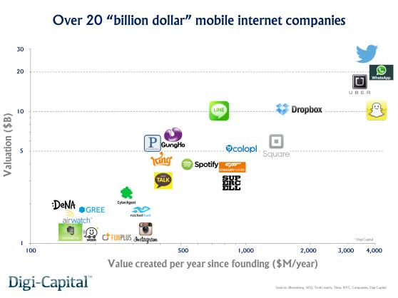Billion dollar mobile internet companies