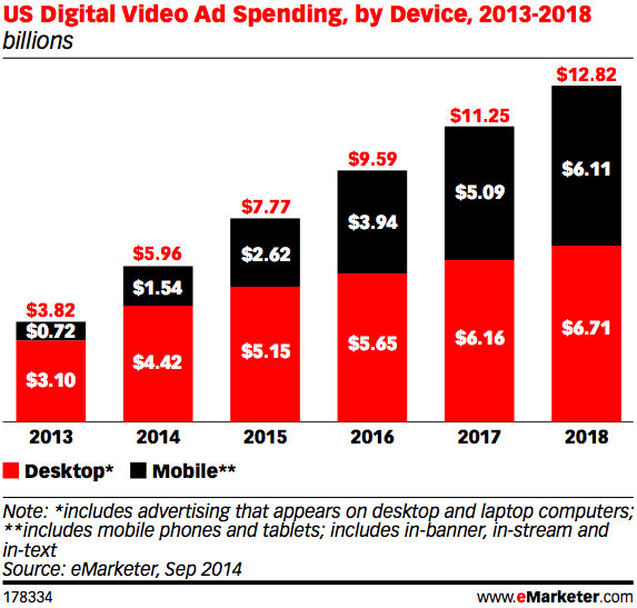 emarketer mobile video ad