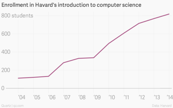 Intro to Computer Science is now the most popular freshman