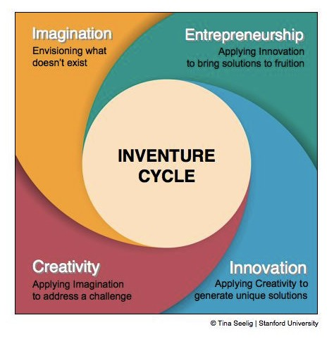 inventure-cycle