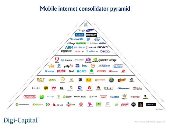 Mobile internet consolidator pyramid