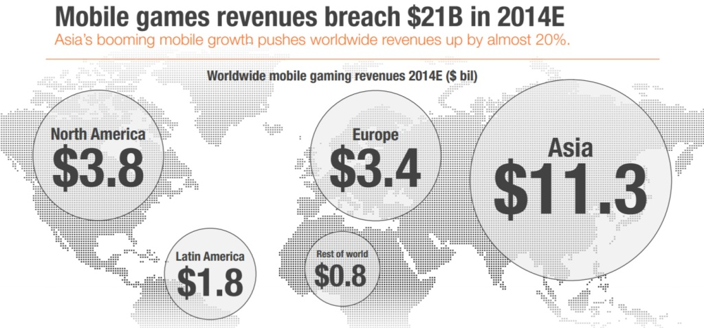Mobile revenues_edited