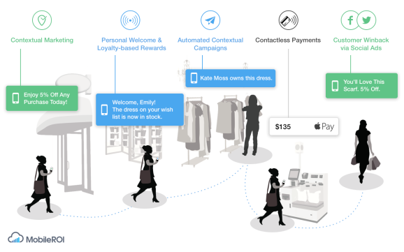 The mobile customer journey, seen by MobileROI