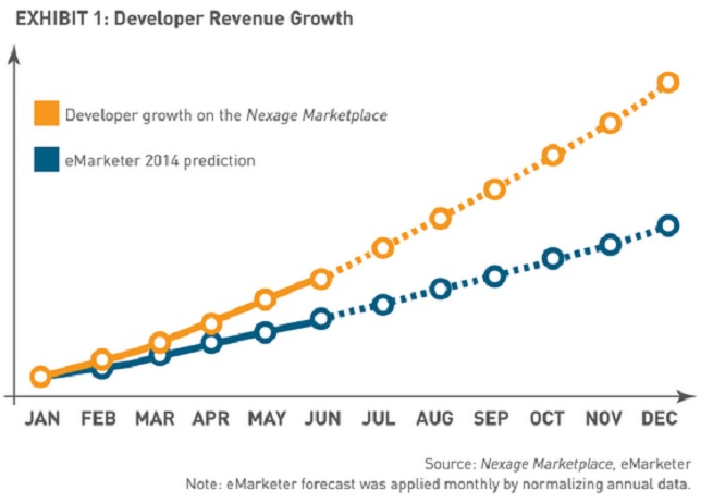 Nexage Marketplace growth is beating the market.