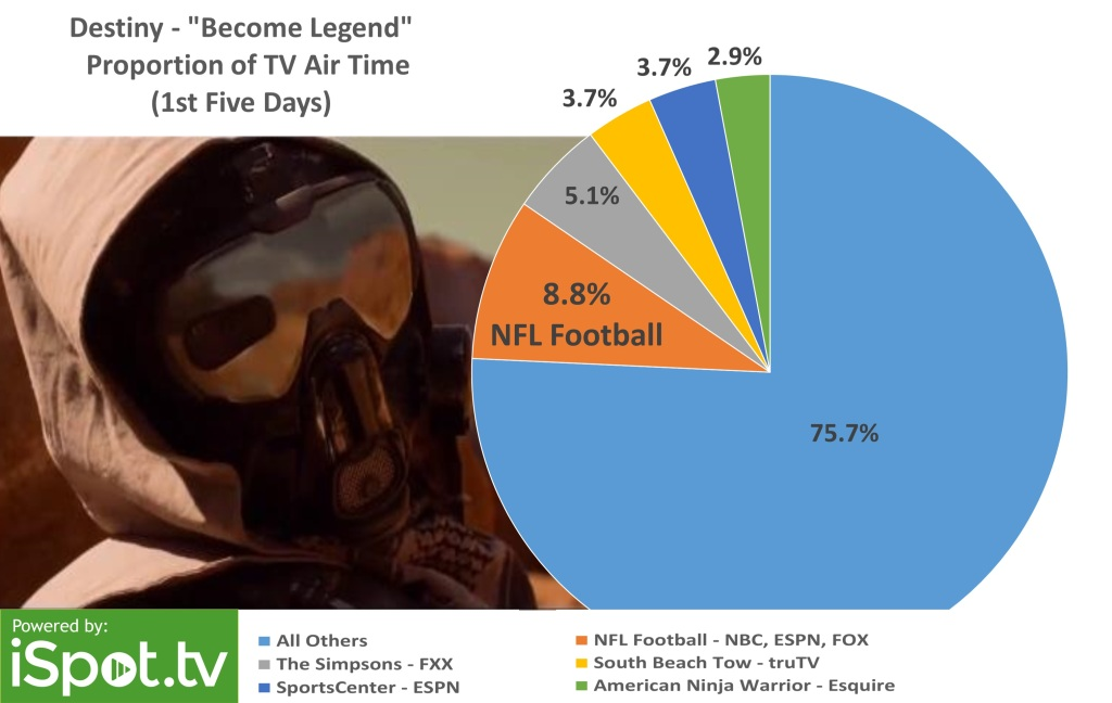 The live-action trailer, which debuted after the gameplay video, had a much broader reach.