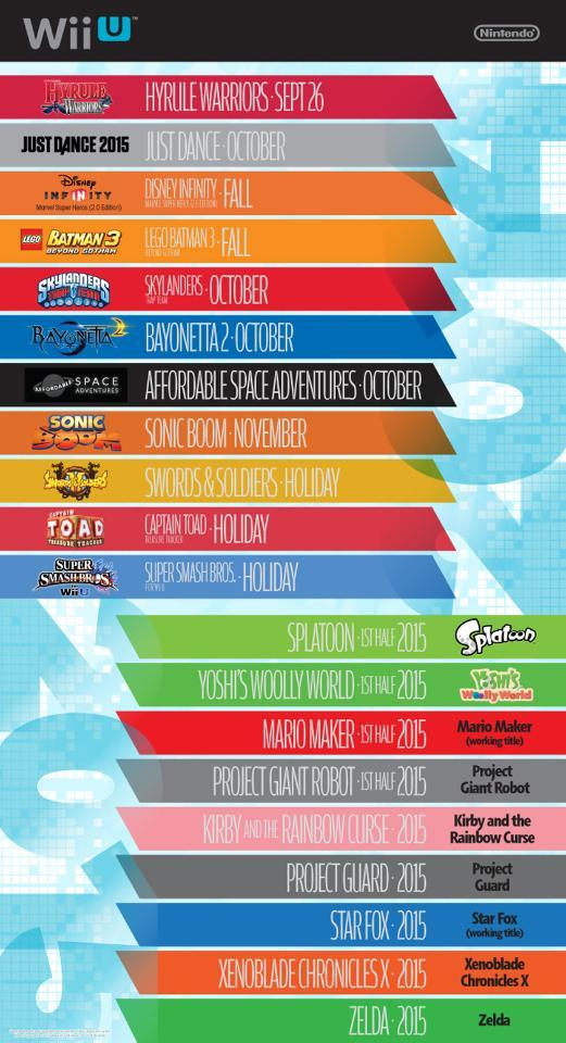 Release Dates - Wii U - GameSpy