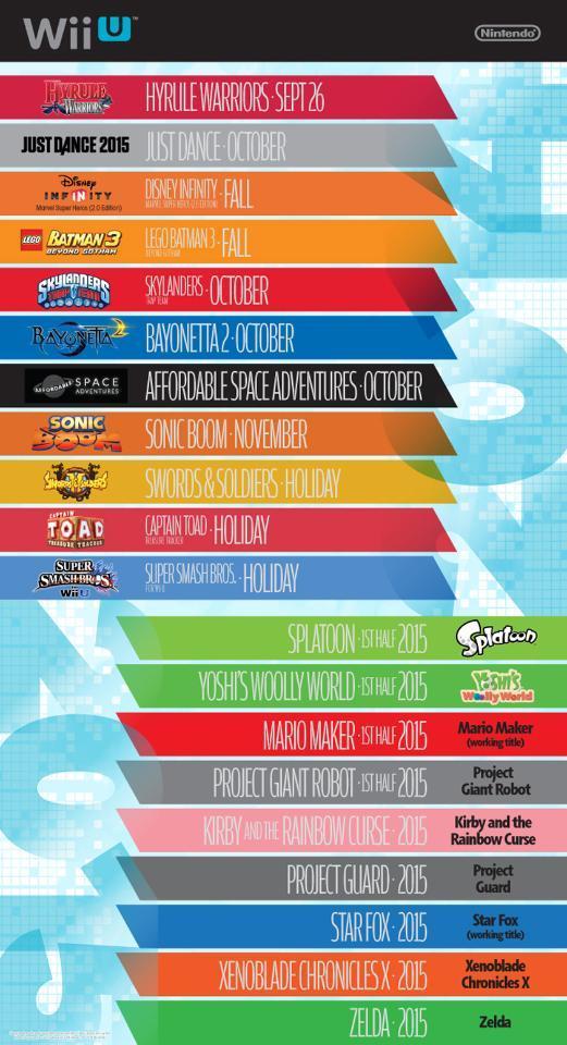 Wii U Games List : Nintendo reaffirms star fox zelda wii u coming