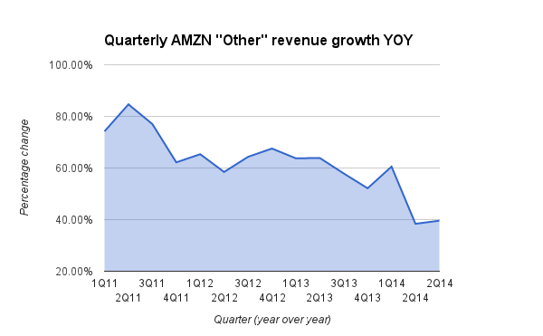 "Growth of Amazon's ""other"" revenue over the years."