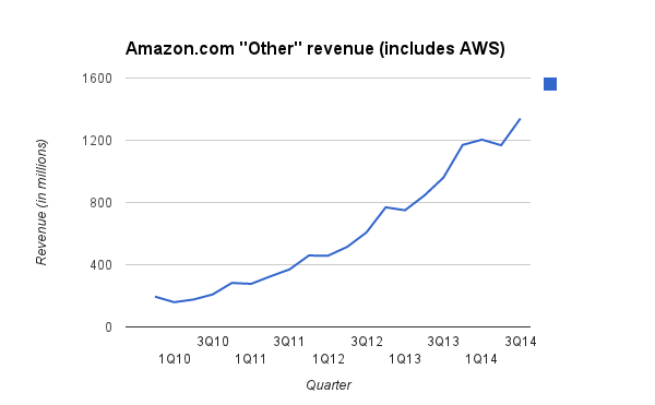 "Amazon's ""other"" revenue is up again."