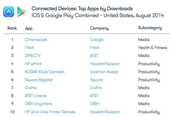 Top connected device apps