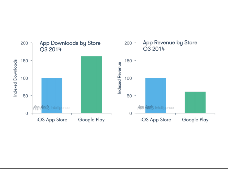 App downloads Q3 2014
