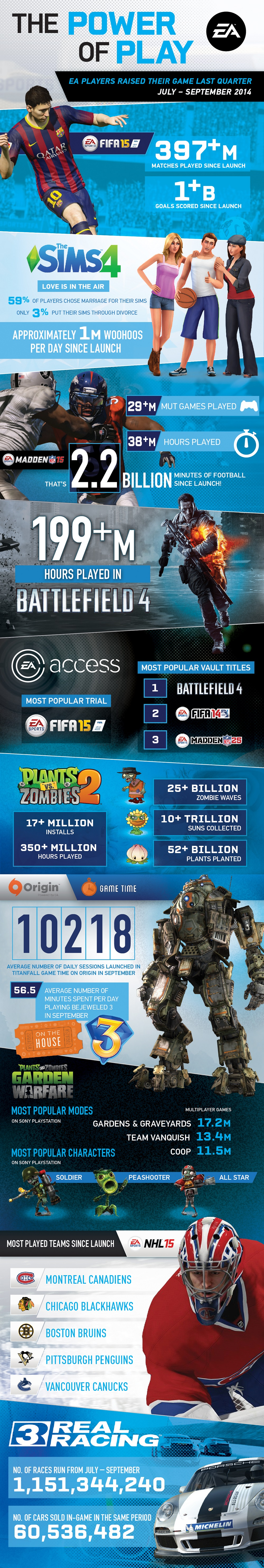 EA Q2 earnings