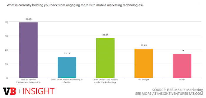 Key challenges holding back B2B mobile marketing
