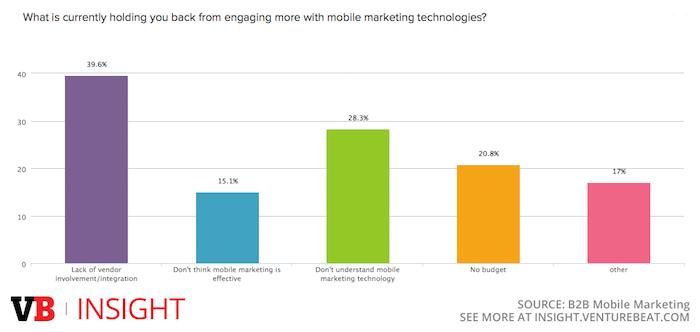 Key challenges holding back B2B mobile marketing